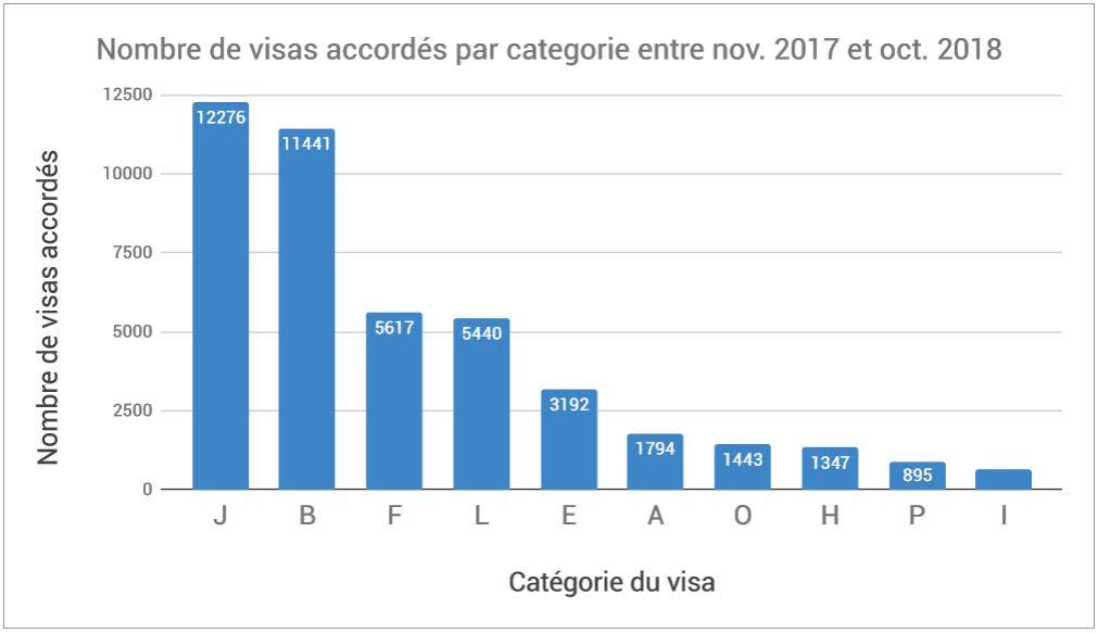 Nombre visas de travail américain par categorie