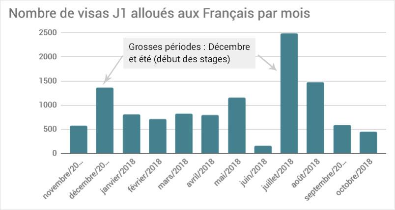 Nombre visa J1 pour Français par mois travail états unis