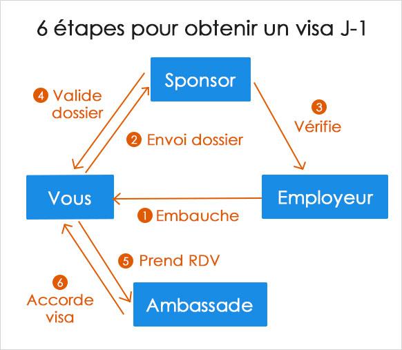 Le sponsor, l'entreprise et le titulaire du visa J1