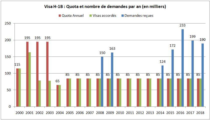 Nombre visas de travail H1n par an quota et demandes