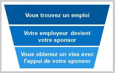 Les français ont besoin d'un sponsor pour travailler aux usa